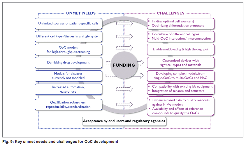 Key unmet needs and challenges for OoC development